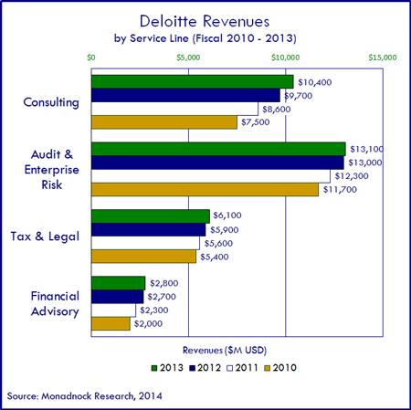 2013-Deloitte-450