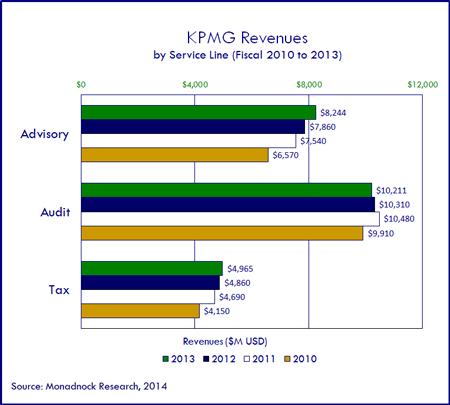 2013-KPMG-450